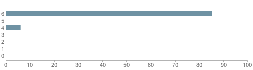 Chart?cht=bhs&chs=500x140&chbh=10&chco=6f92a3&chxt=x,y&chd=t:85,0,6,0,0,0,0&chm=t+85%,333333,0,0,10 t+0%,333333,0,1,10 t+6%,333333,0,2,10 t+0%,333333,0,3,10 t+0%,333333,0,4,10 t+0%,333333,0,5,10 t+0%,333333,0,6,10&chxl=1: other indian hawaiian asian hispanic black white